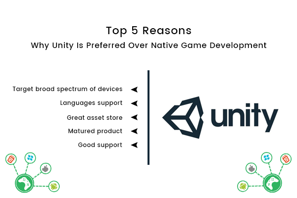 Top 5 Reasons Why Unity Is Preferred Over Native Game Development