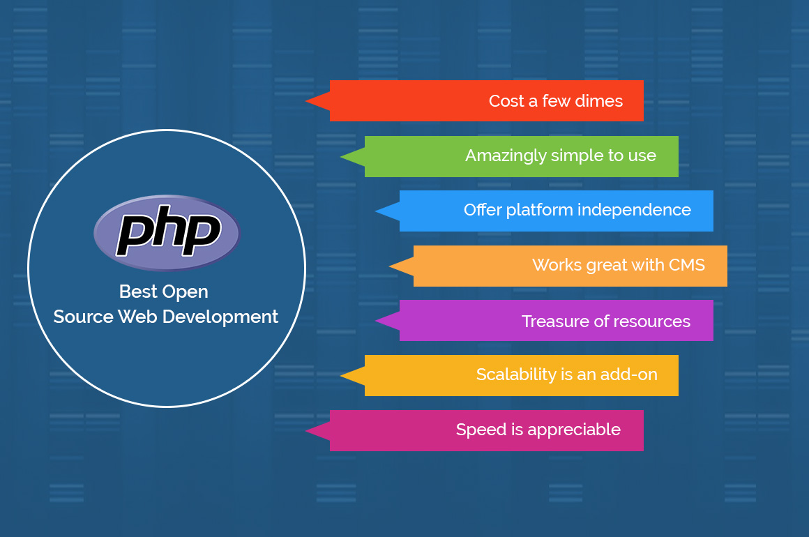 How PHP is a perfect fit for the web development