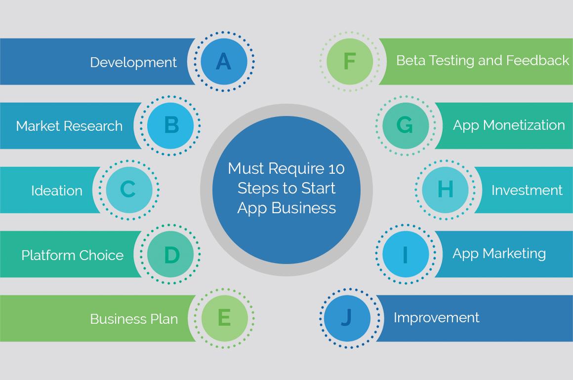 App Business in 10 steps 1